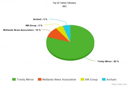 ABC Top 20 Twitter followers
