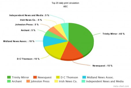 ABC Top 20 daily print circulation