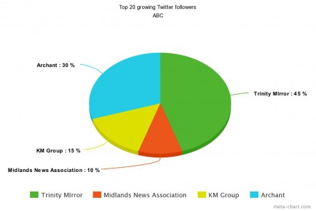 ABC - Top 20 growing Twitter followers
