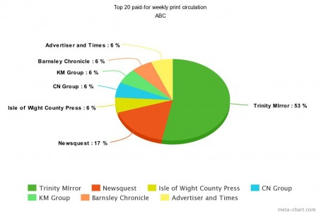 ABC - Top 20 weekly paid-for print circulation