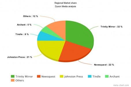 Regional market share