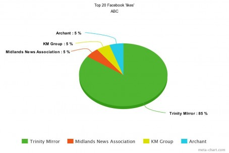 abc Top 20 Facebook 'likes'